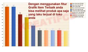 Laporan Grafik Penjualan Item Terbaik